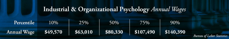 Industrial & Organizational Psychology Annual Wages