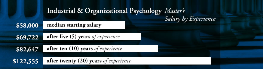 Industrial & Organizational Psychology - Master's Degree Salary by Experience