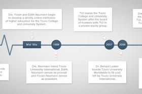 The History of Touro University Worldwide