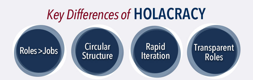 Key Differences of Holacracy:  Roles > Jobs, Circular Structure, Rapid Iteration, Transparent Roles