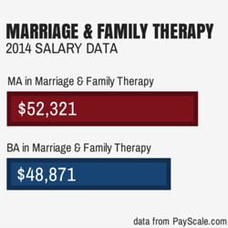 2014 Marriage and Family Therapy Salary Data