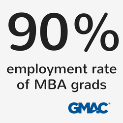 mba employment rate 2013